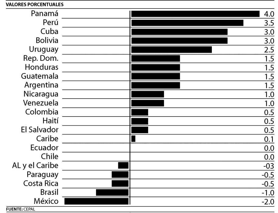 Estimación de Crecimiento en América Latina para 2009